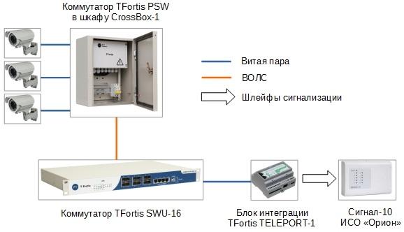 Транслятор сухих контактов TELEPORT-1 - Акрон-СБ