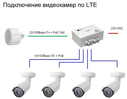 PSW-1-45-WiFi + LTE
