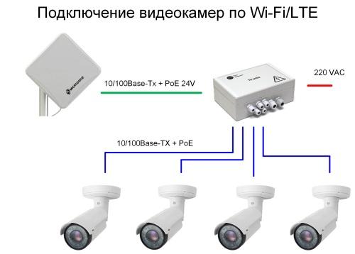 PSW-1-45-WiFi + WiFi/LTE