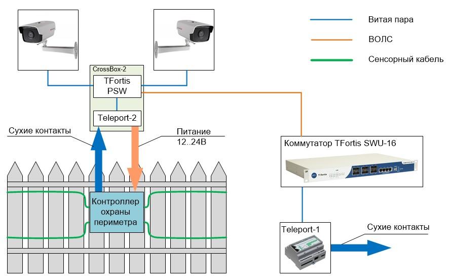 Транслятор сухих контактов TELEPORT-2 - Акрон-СБ