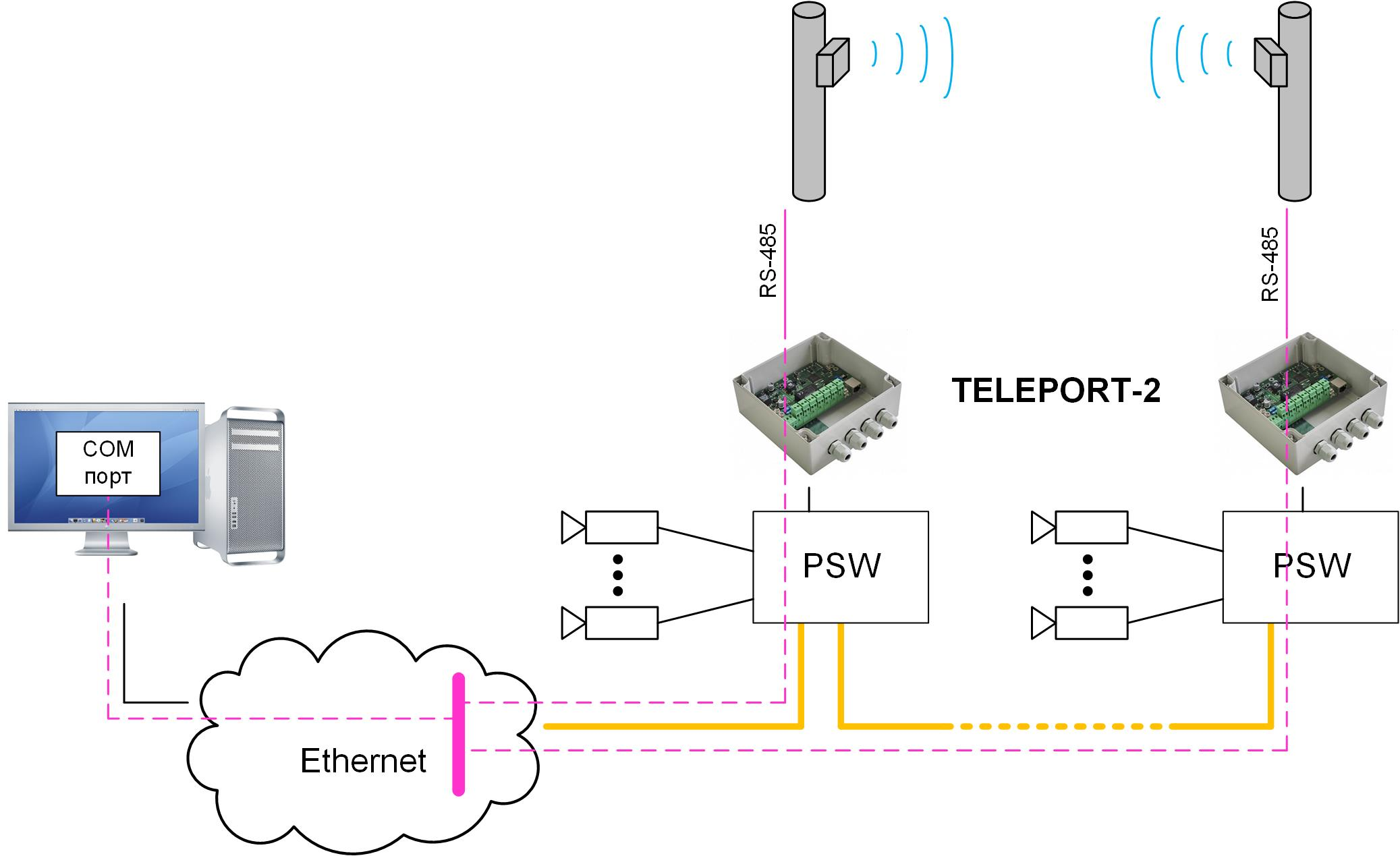 teleport-app-perimetr