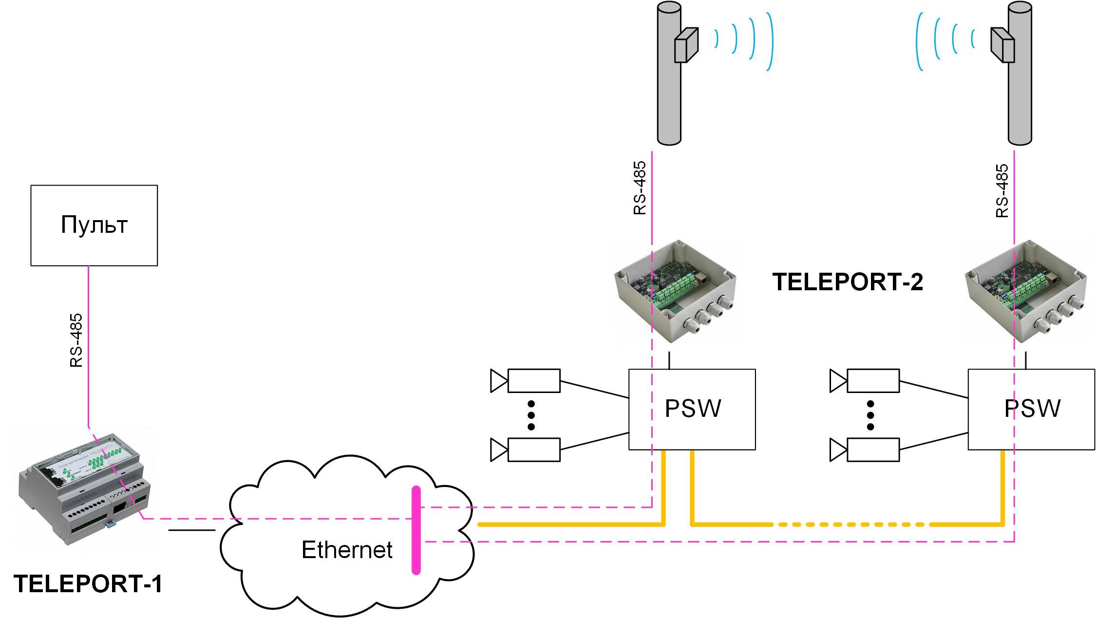 teleport-app-perimetr-rs485